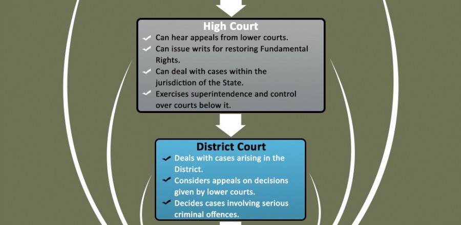 Judiciary 1 of 2